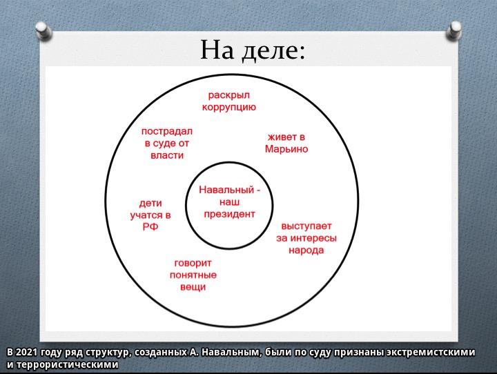 Концепция репутационной крепости пример с Навальным на информационном уровне